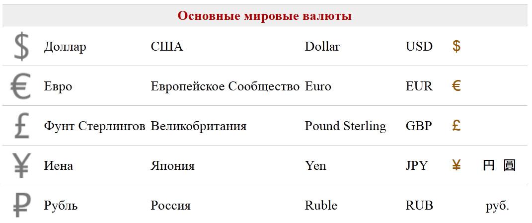 Знаки валют разных стран qqe