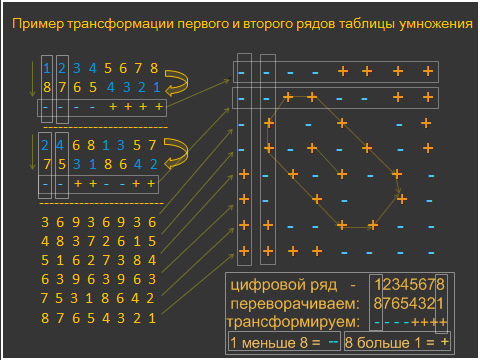 Как выучить таблицу умножения 123456789 быстро
